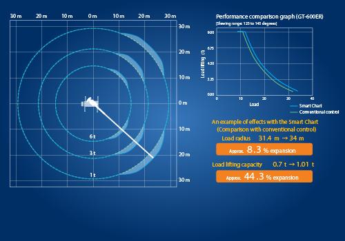 [web]GT750ER_SmartChart_500x350-01